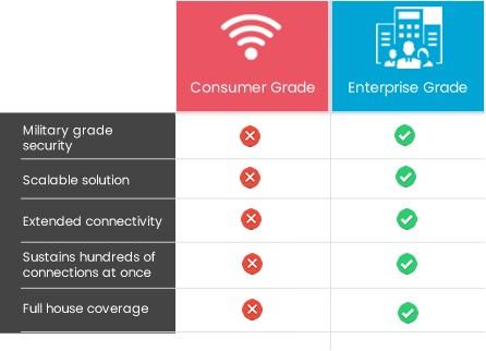 Enterprise WiFi vs Consumer Grade