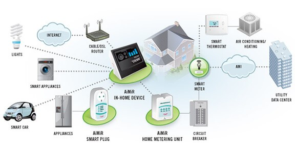 Smart Energy Management Solution for Hospitals